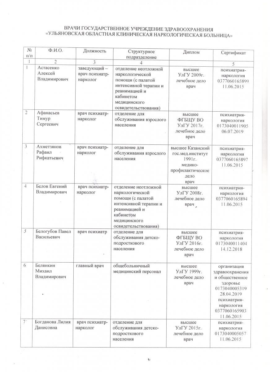 Информация о дипломах и сертификатах врачей ГУЗ УОКНБ от 11.09.2019