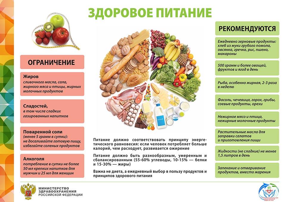 Правильное питание меню на каждый день доставка